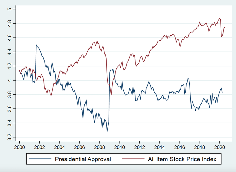 The relationship between presidential approval and stock prices in the US between 2000 and 2020.