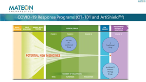COVID-19 Response Programs (OT-101 and ARTIShieldTM)