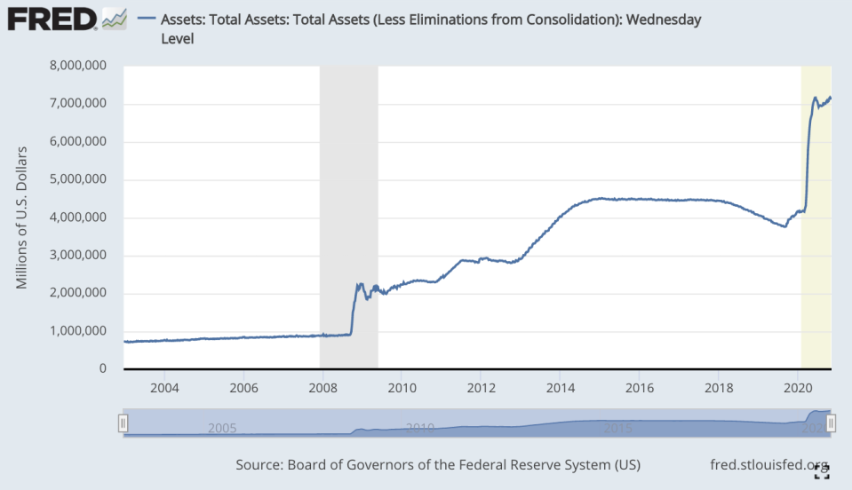 As of November 4, the Fed balance sheet totaled $7.16 trillion. (Source: Board of Governors of the Federal Reserve System)