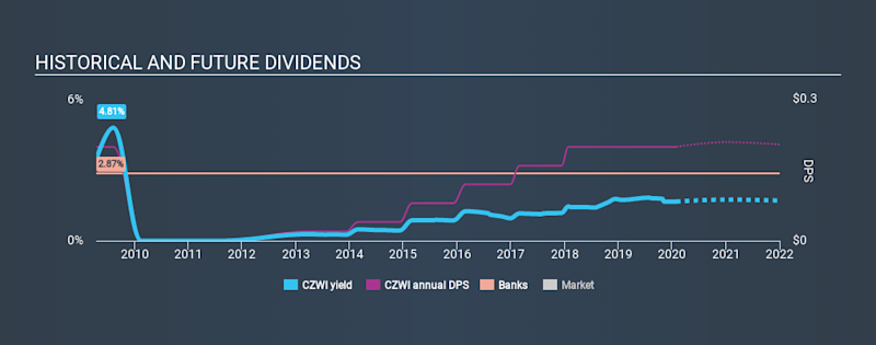 NasdaqGM:CZWI Historical Dividend Yield, January 30th 2020