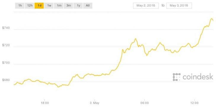 ether may 2-3 chart