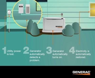 A home standby generator from Generac can restore power to a home within seconds of an outage