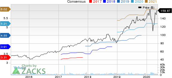 Synopsys, Inc. Price and Consensus