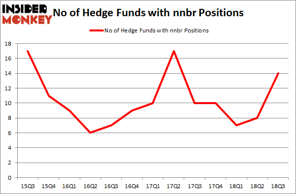 No of Hedge Funds with NNBR Positions