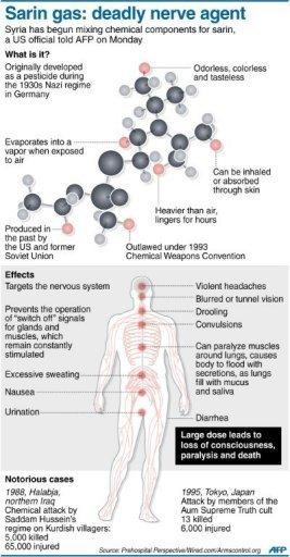 <p>Graphic fact file on the deadly nerve agent sarin. President Barack Obama has warned against the use of chemical weapons in Syria, following reports that President Bashar al-Assad's forces were mixing sarin gas.</p>