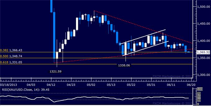 Forex_US_Dollar_Attemps_Rebound_Before_FOMC_Rate_Decision_body_Picture_7.png, US Dollar Attempts Rebound Before FOMC Rate Decision