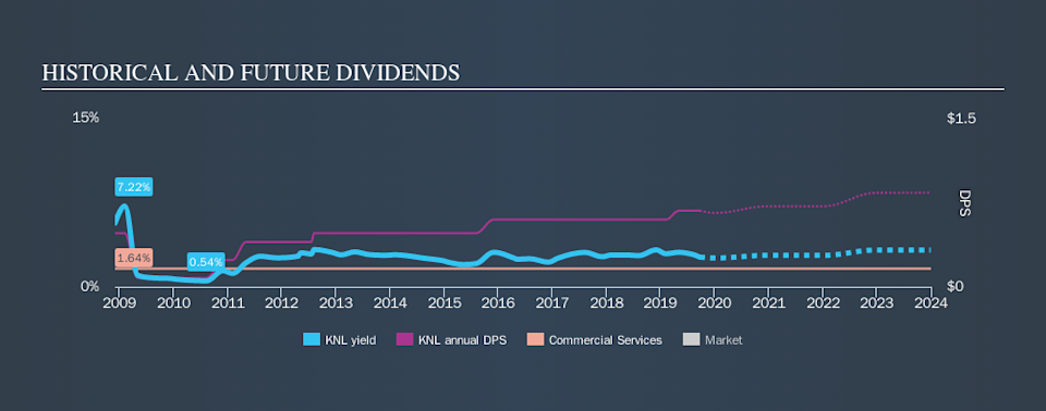NYSE:KNL Historical Dividend Yield, September 23rd 2019