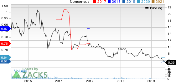 China Distance Education Holdings Limited Price and Consensus