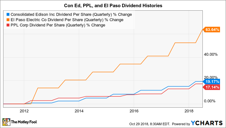 ED Dividend Per Share (Quarterly) Chart