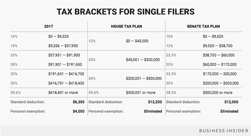 single tax brackets current house senate v2
