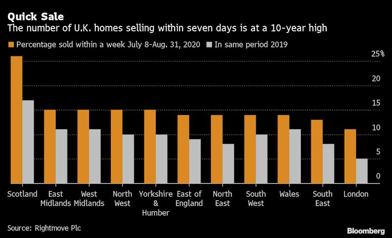 One in Seven U.K. Homes Are Selling in a Week Since Tax Cut
