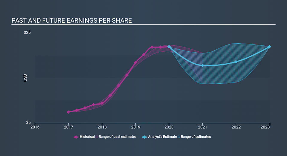 NasdaqGS:SIVB Past and Future Earnings March 27th 2020