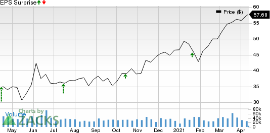 U.S. Bancorp Price and EPS Surprise
