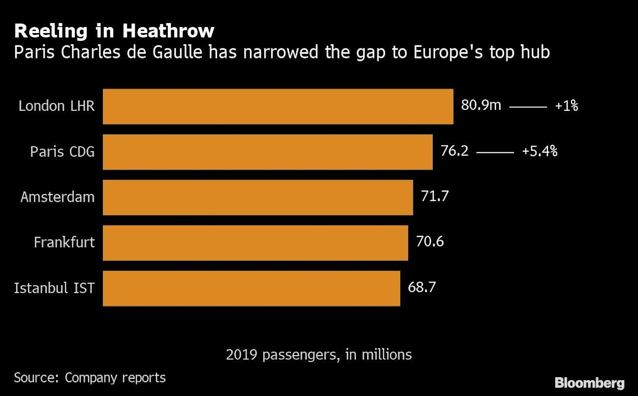 Heathrow Says Halting New Runway Would Be Financial Suicide