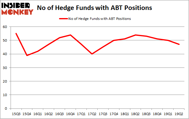 No of Hedge Funds with ABT Positions