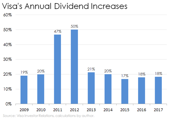 Bar chart of Visa's annual dividend increases.