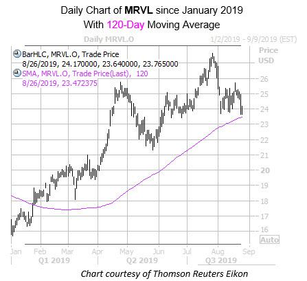 Daily MRVL with 120MA