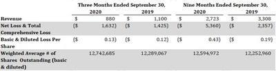 Selected Unaudited Interim Financial Highlights (CNW Group/Carebook Technologies Inc.)