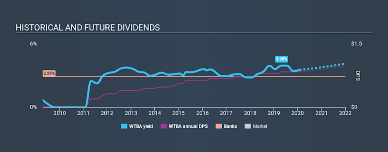 NasdaqGS:WTBA Historical Dividend Yield, January 31st 2020
