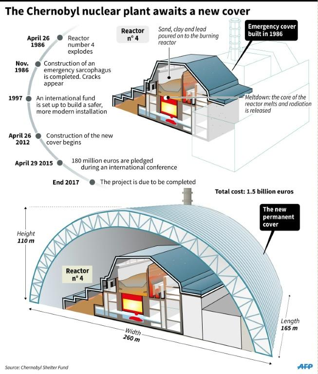 Graphic illustrating the sarcophagus covering the Chernobyl nuclear power plant in Ukraine