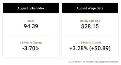 The latest Paychex   IHS Markit Small Business Employment Watch shows that despite hiring remaining flat since its drop-off in April, employees of small businesses are seeing the benefits of solid wage growth.