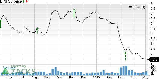 Gogo Inc Price and EPS Surprise