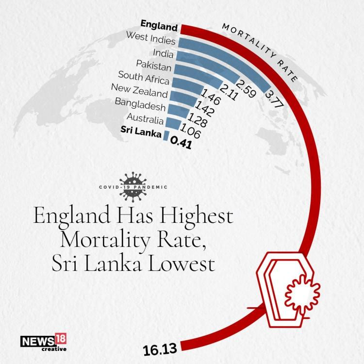 Covid-19 in Major Cricket Playing Nations: New Zealand Least Cases, Bangladesh Highest Positivity Rate & England Worst Hit By Mortality