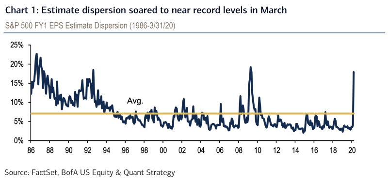 The range of earnings estimates surged to a near record high in March, just a few months after consensus forecasts had converged to a record low level. (Source: BofA Global Research)