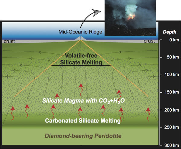 Crushing Rocks Reveals Magma Mantle Mysteries