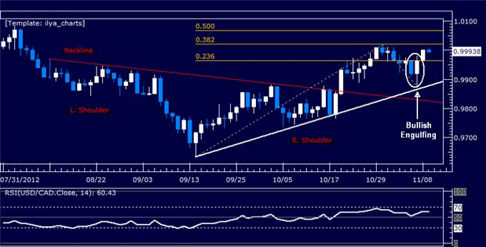 Forex_Analysis_USDCAD_Targets_Parity_Level_Anew_body_Picture_5.png, Forex Analysis: USDCAD Targets Parity Level Anew