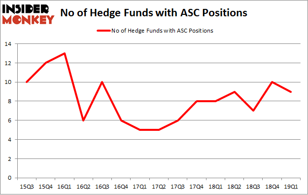 No of Hedge Funds with ASC Positions