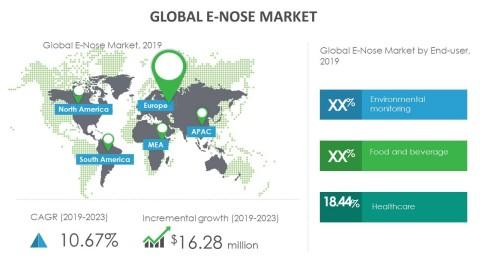 Growth of E-Nose Market to be Impacted by the Development of E-Nose Chips that can be Integrated into Smartphones | Technavio