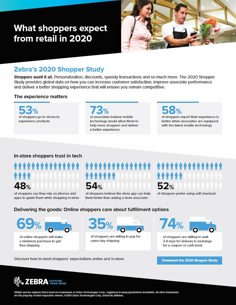 Zebra Study: 75 Percent of Millennials Abandon In-Store Purchases; Led by Out-of-Stocks