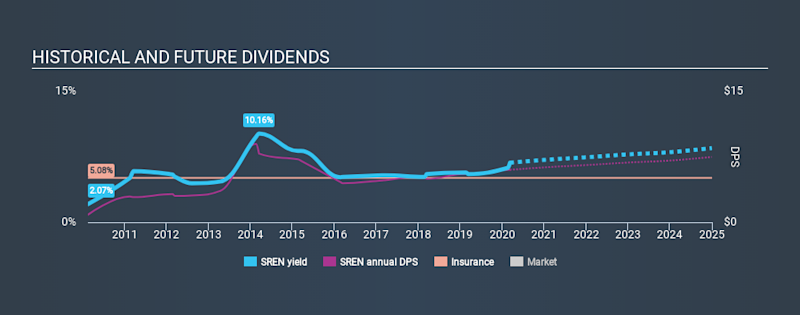 SWX:SREN Historical Dividend Yield, March 10th 2020