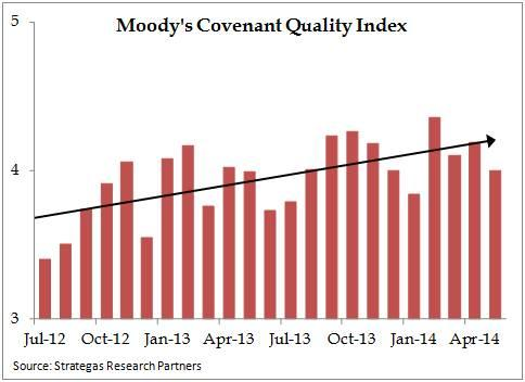 Moody's_Covenant_Quality_Index