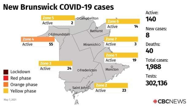 The eight new cases of COVID-19 announced on Friday put the total number of active cases at 140.