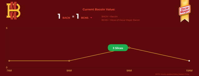 Bacoin price chart (Oscar Mayer)