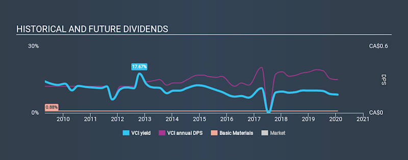 TSXV:VCI Historical Dividend Yield, January 26th 2020