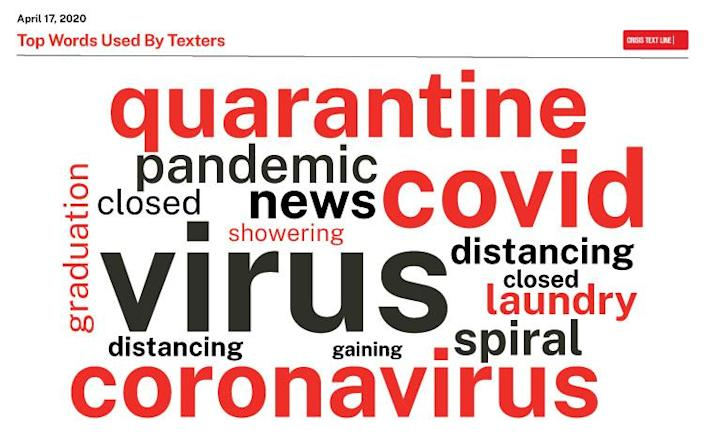 Keywords in texts to the Crisis Text Line reveal a nation mired in rising grief and depression during the coronavirus pandemic. (Photo: Crisis Text Line)