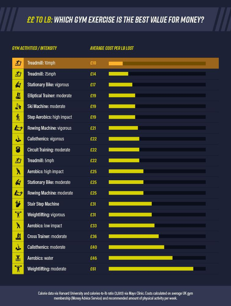 The most cost-effective gym workouts. Chart: Ocean Finance