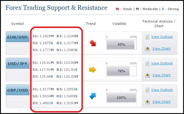 Instant Support and Resistance Levels, a Simple Must-Have Tool