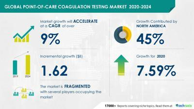 Technavio has announced its latest market research report titled- Point-of-Care Coagulation Testing Market by End-users and Geography - Forecast and Analysis 2020-2024