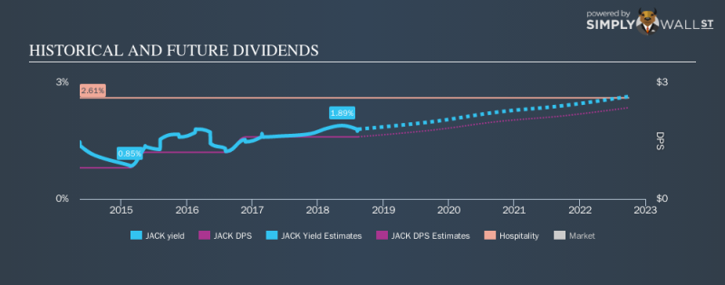 NasdaqGS:JACK Historical Dividend Yield August 14th 18