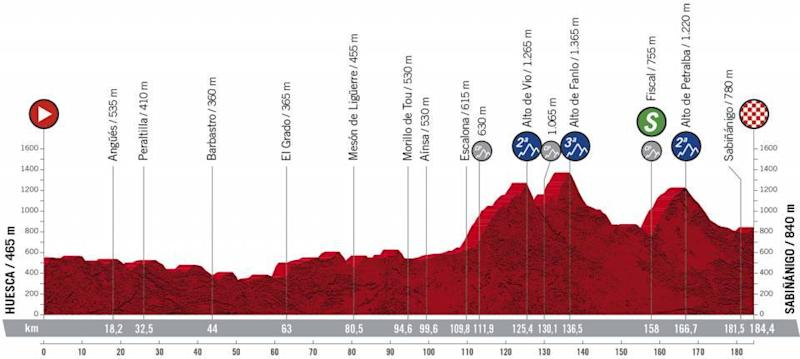 Profile of Vuelta a Espana stage 5