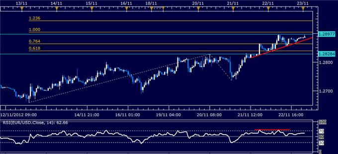 Forex_News_Euro_May_Look_Past_German_IFO_Data_Amid_EU_Budget_Talks_body_Picture_1.png, Forex News: Euro May Look Past German IFO Data Amid EU Budget Talks