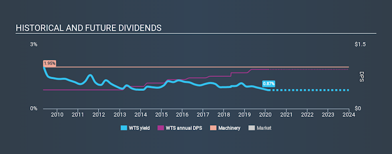 NYSE:WTS Historical Dividend Yield, February 24th 2020