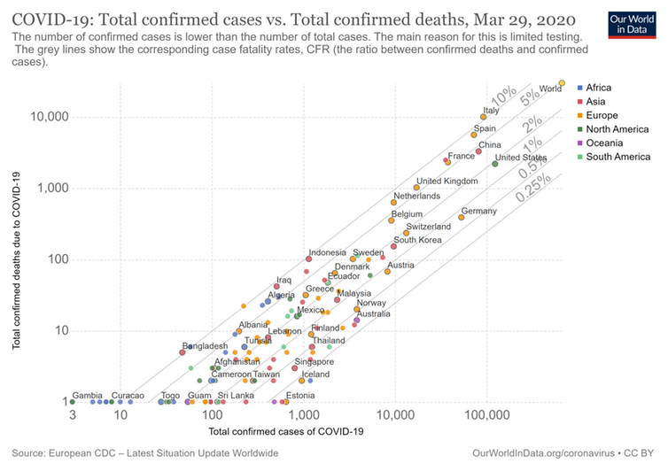 """<span class=""""caption"""">Confirmed cases vs confirmed deaths.</span> <span class=""""attribution""""><span class=""""source"""">Our World in Data/wikipedia</span>, <a class=""""link rapid-noclick-resp"""" href=""""http://creativecommons.org/licenses/by-sa/4.0/"""" rel=""""nofollow noopener"""" target=""""_blank"""" data-ylk=""""slk:CC BY-SA"""">CC BY-SA</a></span>"""
