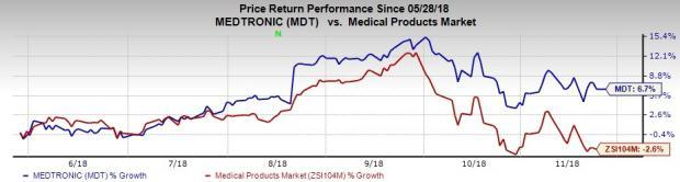 Medtronic (MDT) Positive on Mazor Purchase, Rising Costs Ail