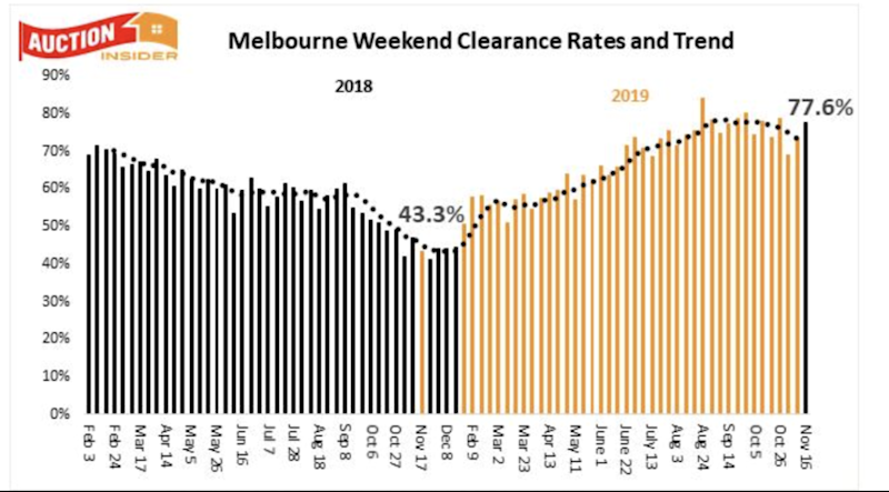 Melbourne weekend clearance rates and trends. Source: Supplied