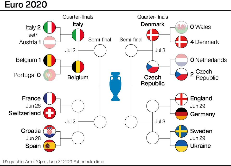 Euro 2020 knockout stage (PA Graphics)